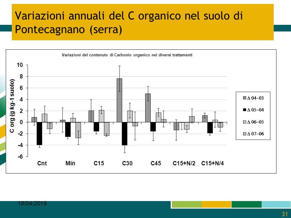 Variazioni annuali del C organico nel suolo di Pontecagnano (serra) 19/04/2015 31