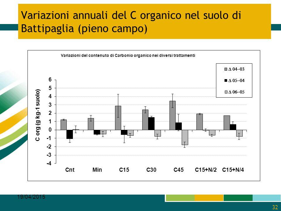 Variazioni annuali del C organico nel suolo di Battipaglia (pieno campo) 19/04/2015 32