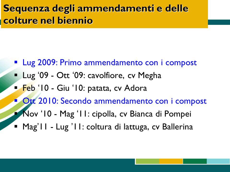 Sequenza degli ammendamenti e delle colture nel biennio  Lug 2009: Primo ammendamento con i compost  Lug '09 - Ott '09: cavolfiore, cv Megha  Feb '