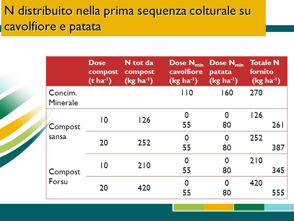 N distribuito nella prima sequenza colturale su cavolfiore e patata Dose compost (t ha -1 ) N tot da compost (kg ha -1 ) Dose N min cavolfiore (kg ha