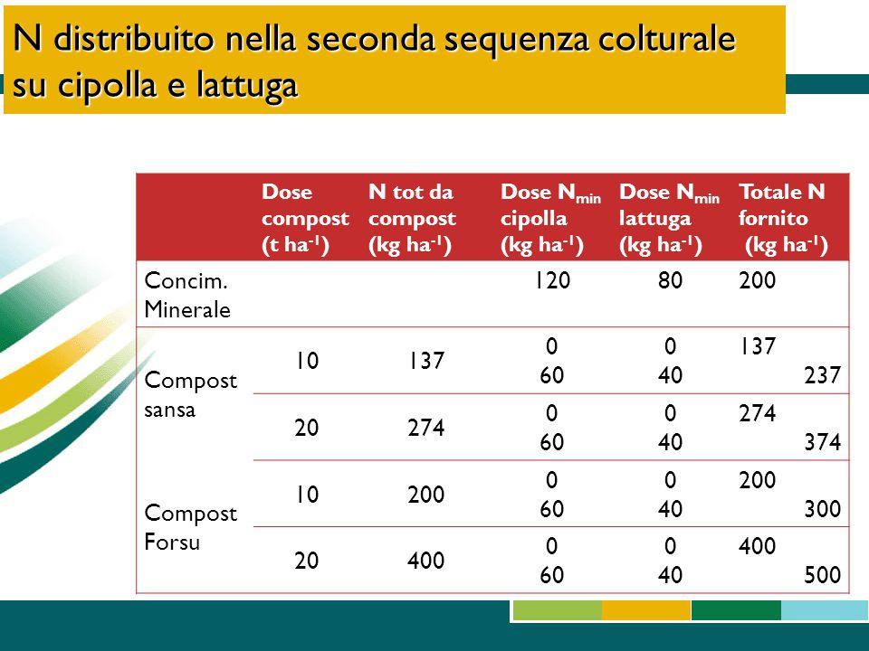 N distribuito nella seconda sequenza colturale su cipolla e lattuga Dose compost (t ha -1 ) N tot da compost (kg ha -1 ) Dose N min cipolla (kg ha -1