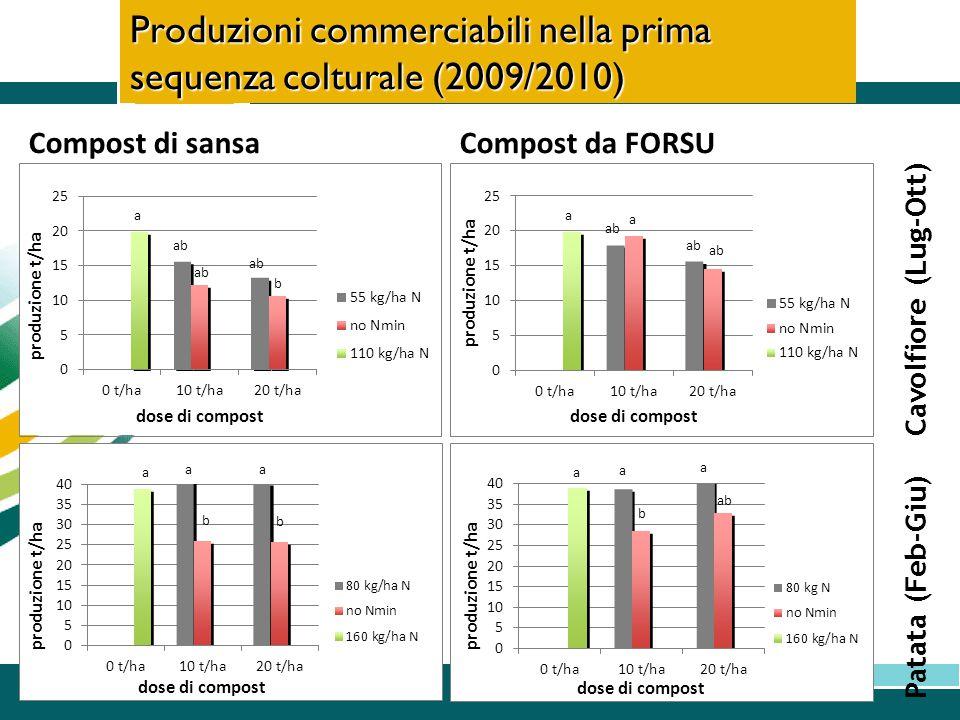 Cavolfiore (Lug-Ott) Produzioni commerciabili nella prima sequenza colturale (2009/2010) Patata (Feb-Giu) Compost di sansaCompost da FORSU aa ab