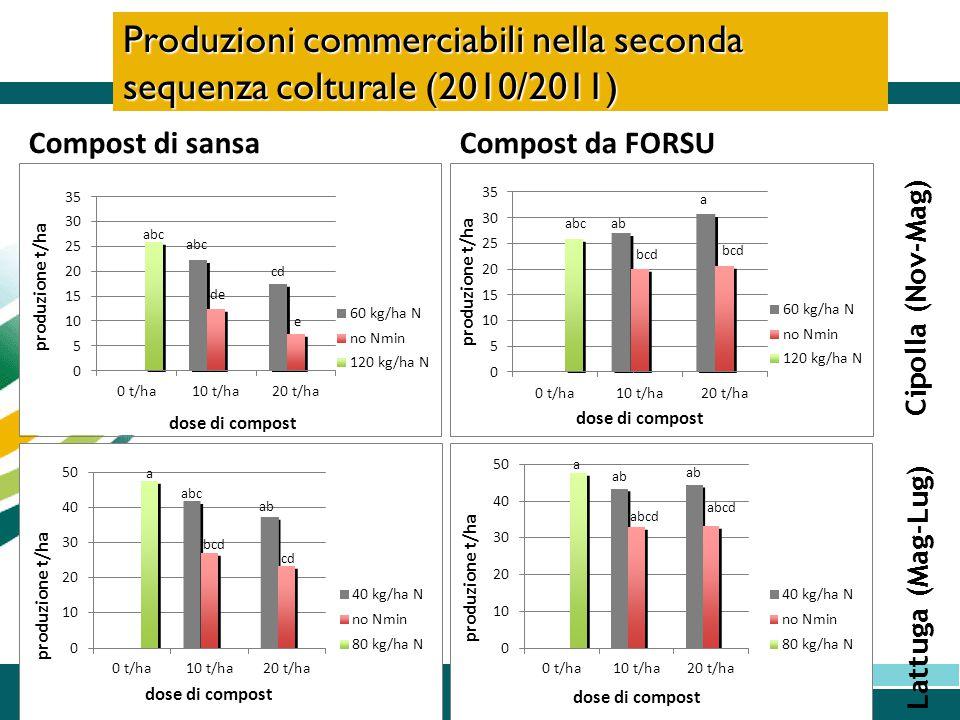 Produzioni commerciabili nella seconda sequenza colturale (2010/2011) Compost di sansaCompost da FORSU Cipolla (Nov-Mag) Lattuga (Mag-Lug) a abcab