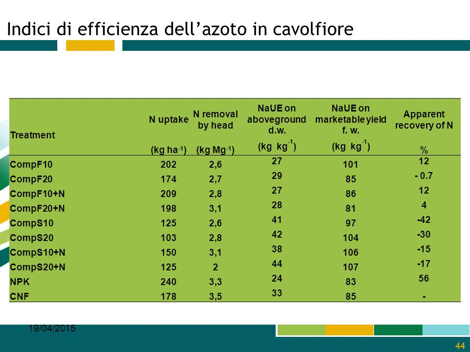 Indici di efficienza dell'azoto in cavolfiore 19/04/2015 44 Treatment N uptake N removal by head NaUE on aboveground d.w. NaUE on marketable yield f.