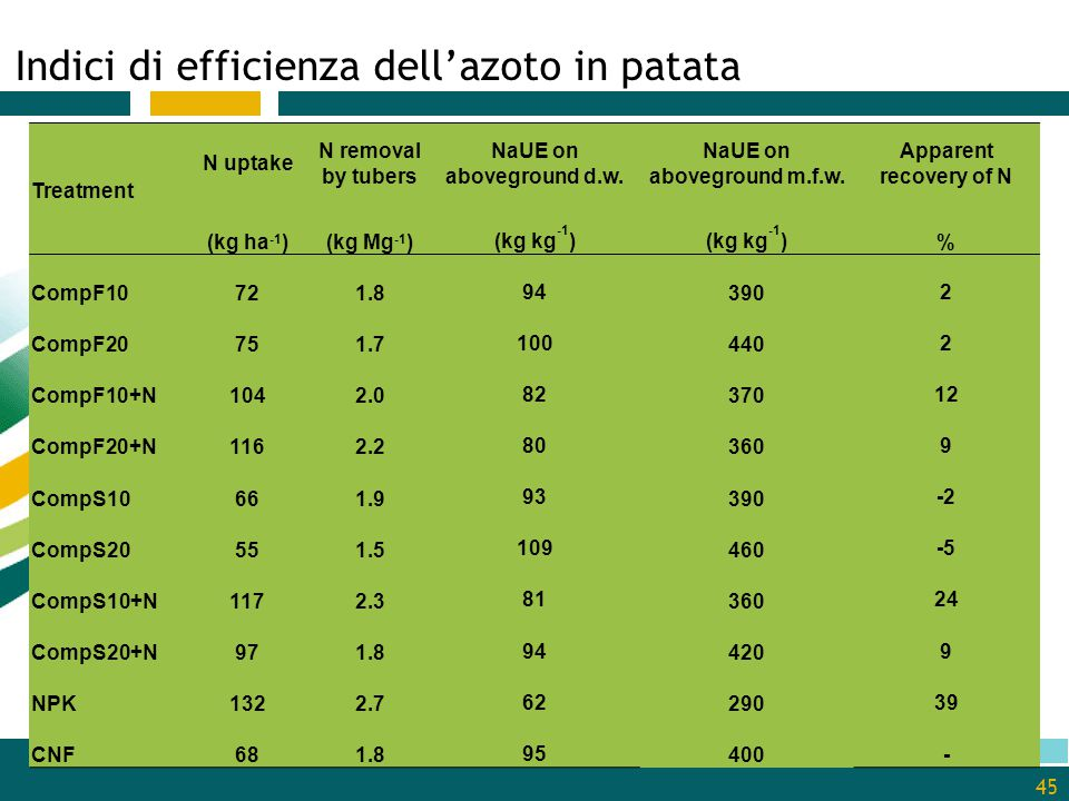 Indici di efficienza dell'azoto in patata 19/04/2015 45 Treatment N uptake N removal by tubers NaUE on aboveground d.w. NaUE on aboveground m.f.w. App