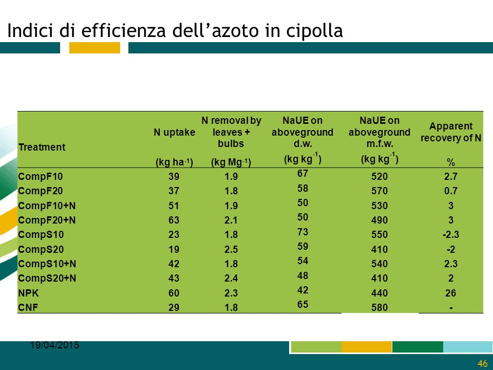 Indici di efficienza dell'azoto in cipolla 19/04/2015 46 Treatment N uptake N removal by leaves + bulbs NaUE on aboveground d.w. NaUE on aboveground m