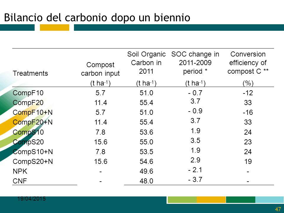 Bilancio del carbonio dopo un biennio 19/04/2015 47 Treatments Compost carbon input Soil Organic Carbon in 2011 SOC change in 2011-2009 period * Conve
