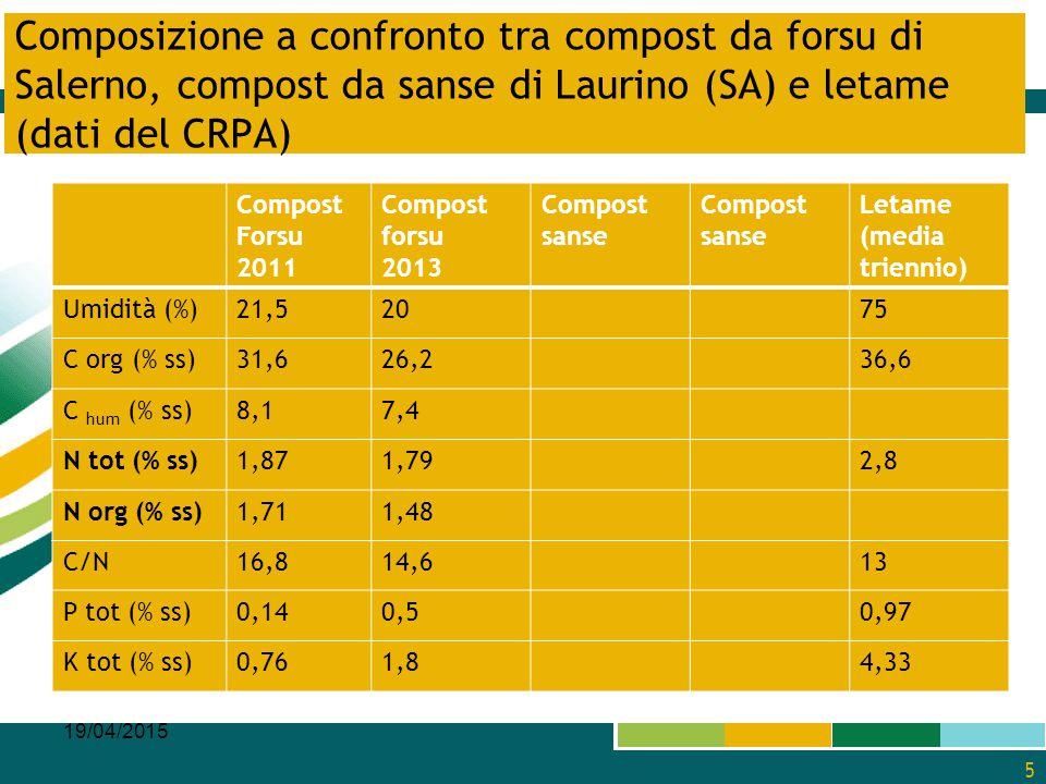 Composizione a confronto tra compost da forsu di Salerno, compost da sanse di Laurino (SA) e letame (dati del CRPA) Compost Forsu 2011 Compost forsu 2