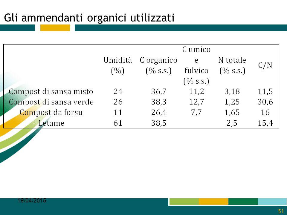 Gli ammendanti organici utilizzati 19/04/2015 51