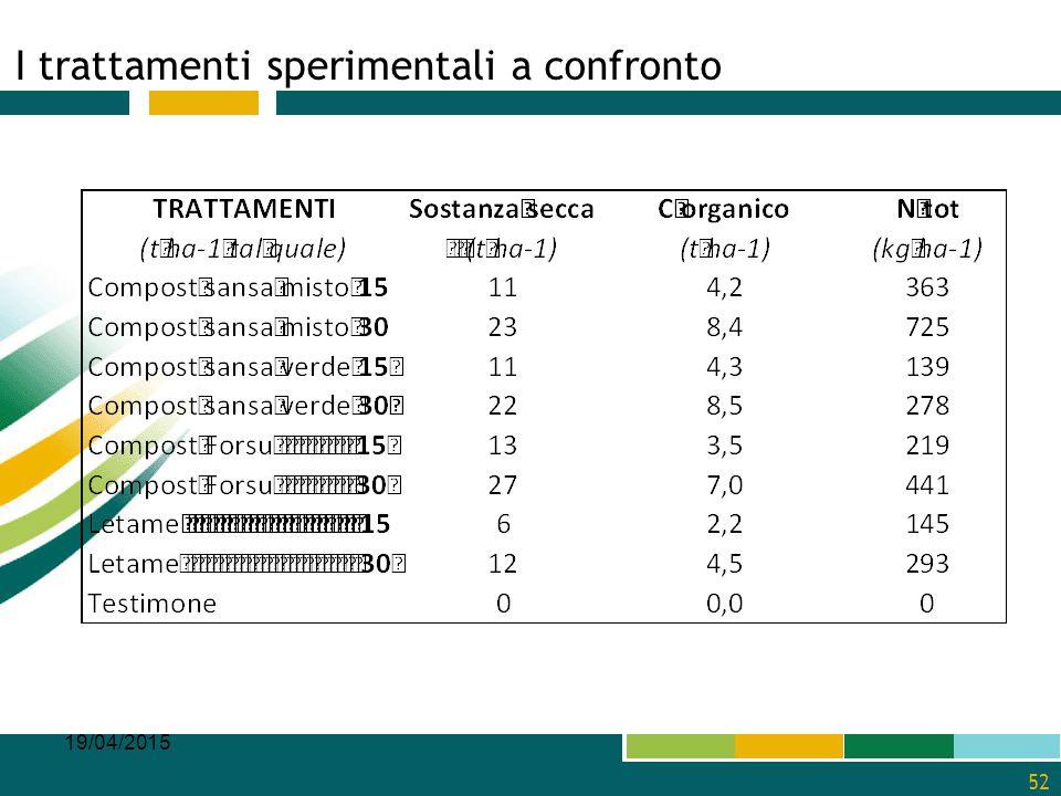 I trattamenti sperimentali a confronto 19/04/2015 52