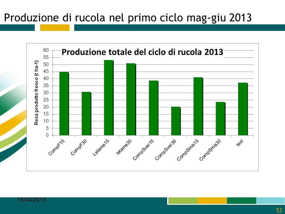 Produzione di rucola nel primo ciclo mag-giu 2013 19/04/2015 53