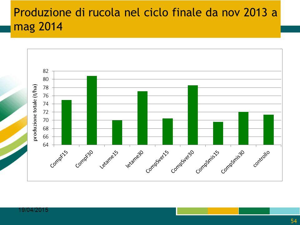 Produzione di rucola nel ciclo finale da nov 2013 a mag 2014 19/04/2015 54