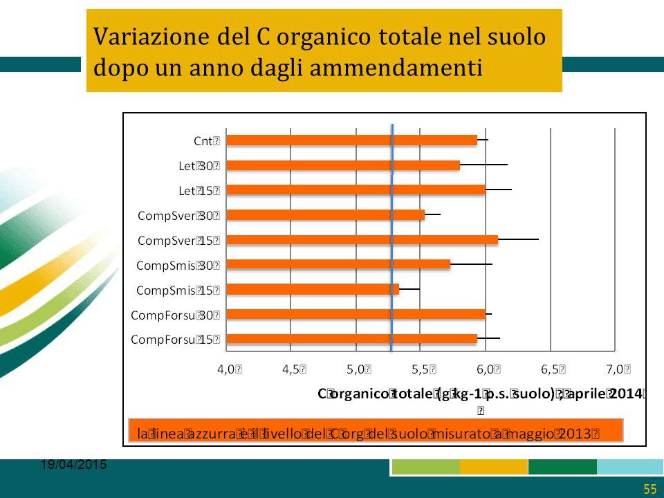 Variazione del C organico totale nel suolo dopo un anno dagli ammendamenti 19/04/2015 55