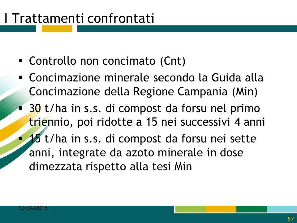 I Trattamenti confrontati  Controllo non concimato (Cnt)  Concimazione minerale secondo la Guida alla Concimazione della Regione Campania (Min)  30