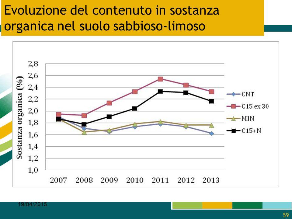 Evoluzione del contenuto in sostanza organica nel suolo sabbioso-limoso 19/04/2015 59