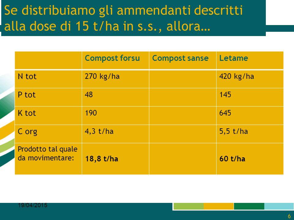 Se distribuiamo gli ammendanti descritti alla dose di 15 t/ha in s.s., allora… Compost forsuCompost sanseLetame N tot 270 kg/ha420 kg/ha P tot 48145 K