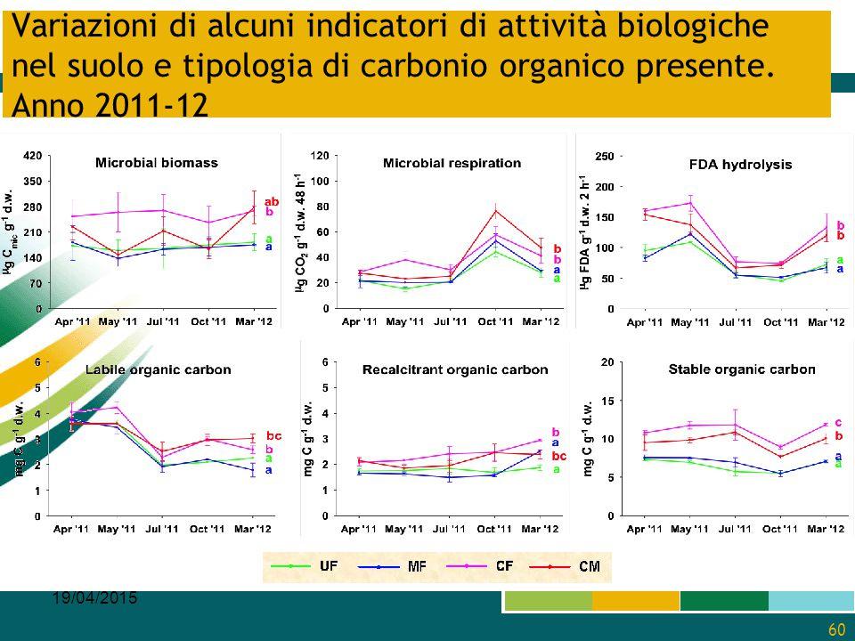Variazioni di alcuni indicatori di attività biologiche nel suolo e tipologia di carbonio organico presente. Anno 2011-12 19/04/2015 60