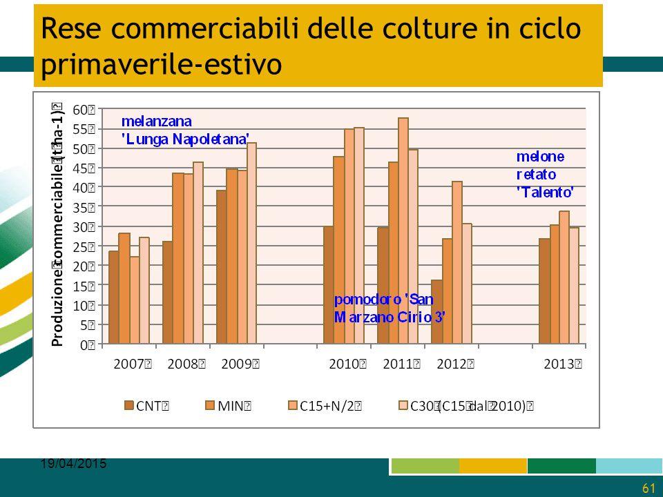 Rese commerciabili delle colture in ciclo primaverile-estivo 19/04/2015 61