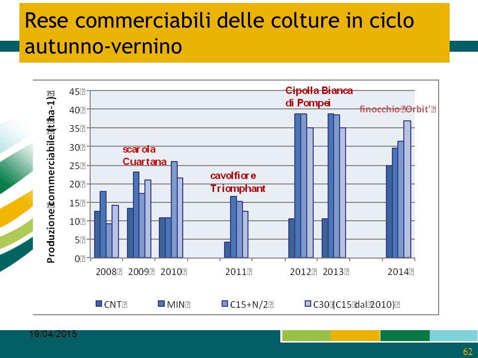19/04/2015 62 Rese commerciabili delle colture in ciclo autunno-vernino
