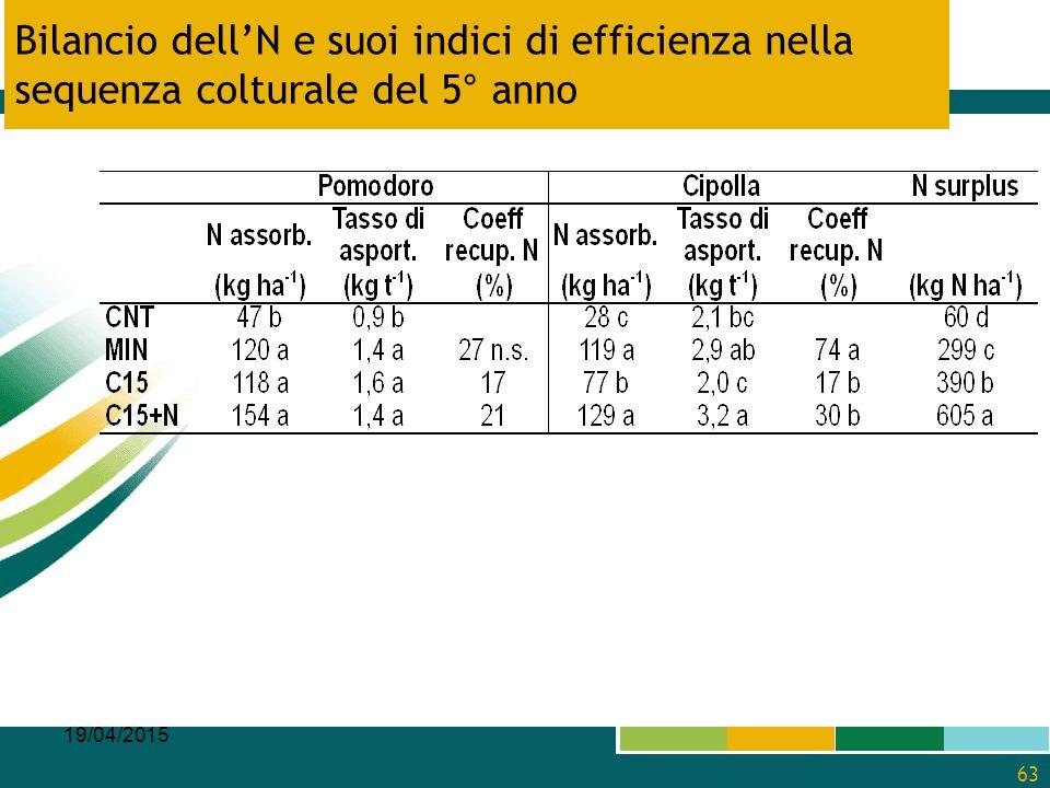 Bilancio dell'N e suoi indici di efficienza nella sequenza colturale del 5° anno 19/04/2015 63