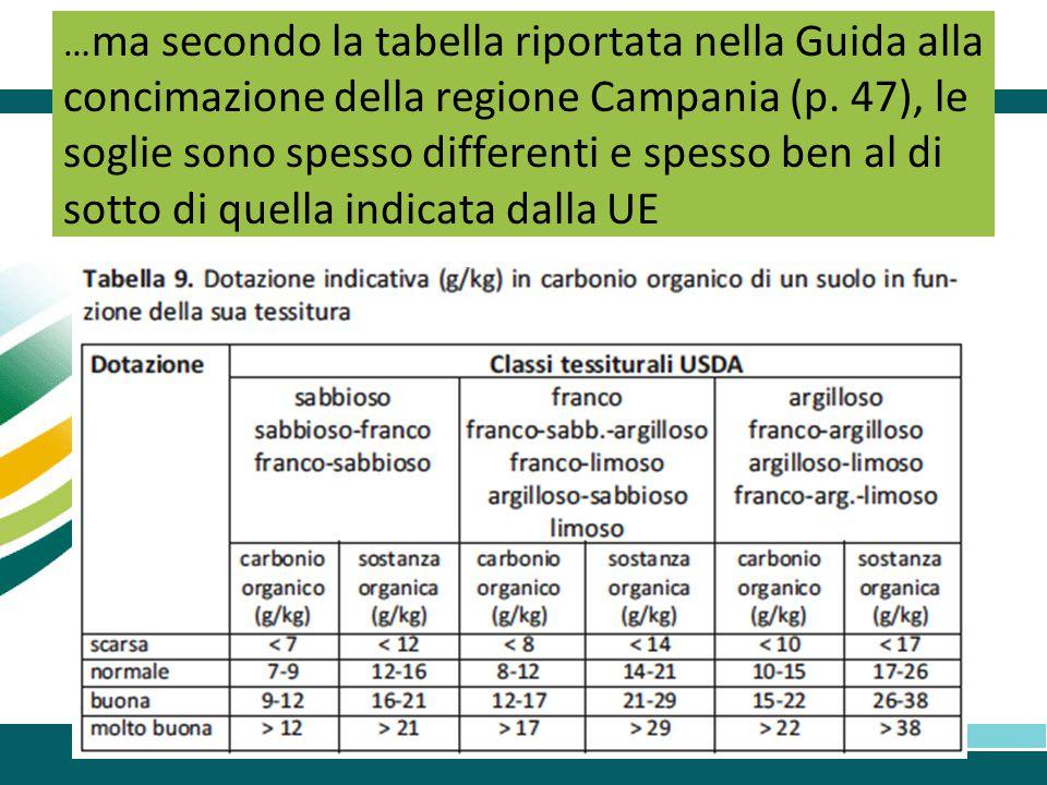 … ma secondo la tabella riportata nella Guida alla concimazione della regione Campania (p. 47), le soglie sono spesso differenti e spesso ben al di so