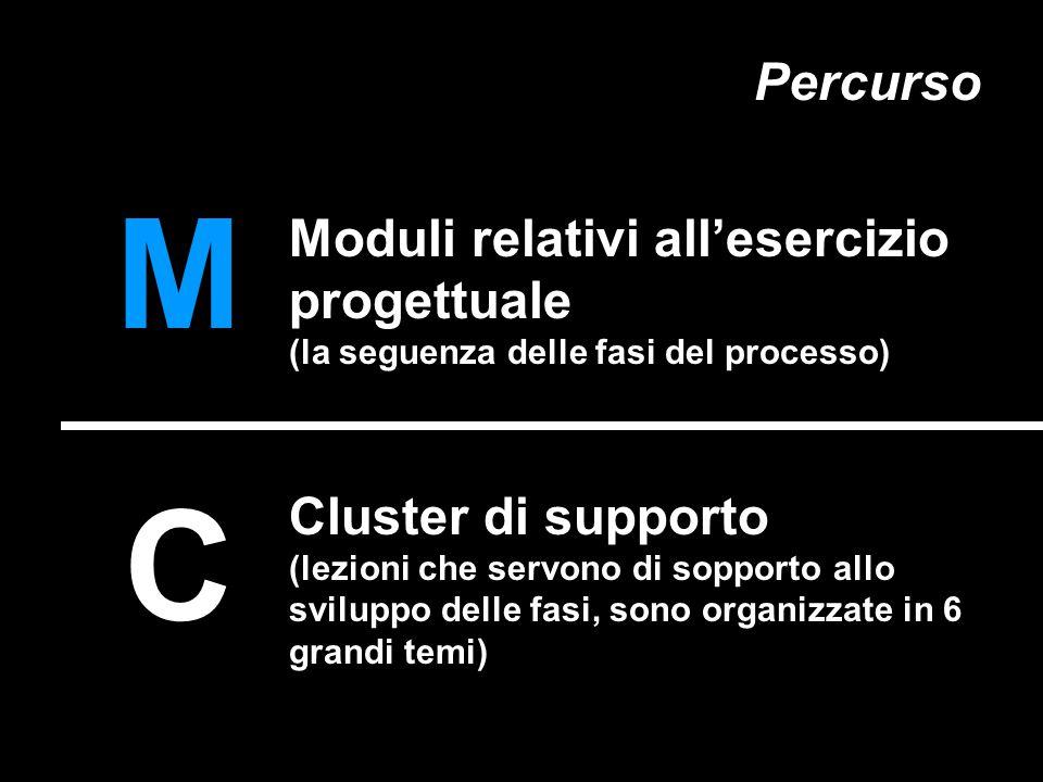 Moduli relativi all'esercizio progettuale (la seguenza delle fasi del processo) Cluster di supporto (lezioni che servono di sopporto allo sviluppo delle fasi, sono organizzate in 6 grandi temi) M C Percurso