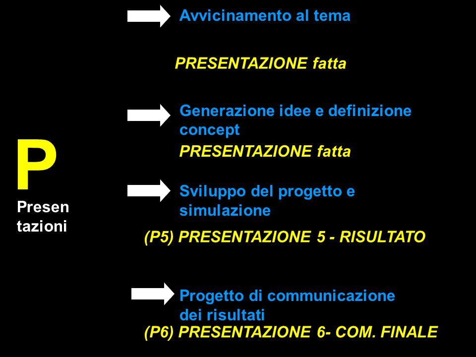 Presen tazioni P PRESENTAZIONE fatta (P5) PRESENTAZIONE 5 - RISULTATO (P6) PRESENTAZIONE 6- COM. FINALE Sviluppo del progetto e simulazione Progetto d