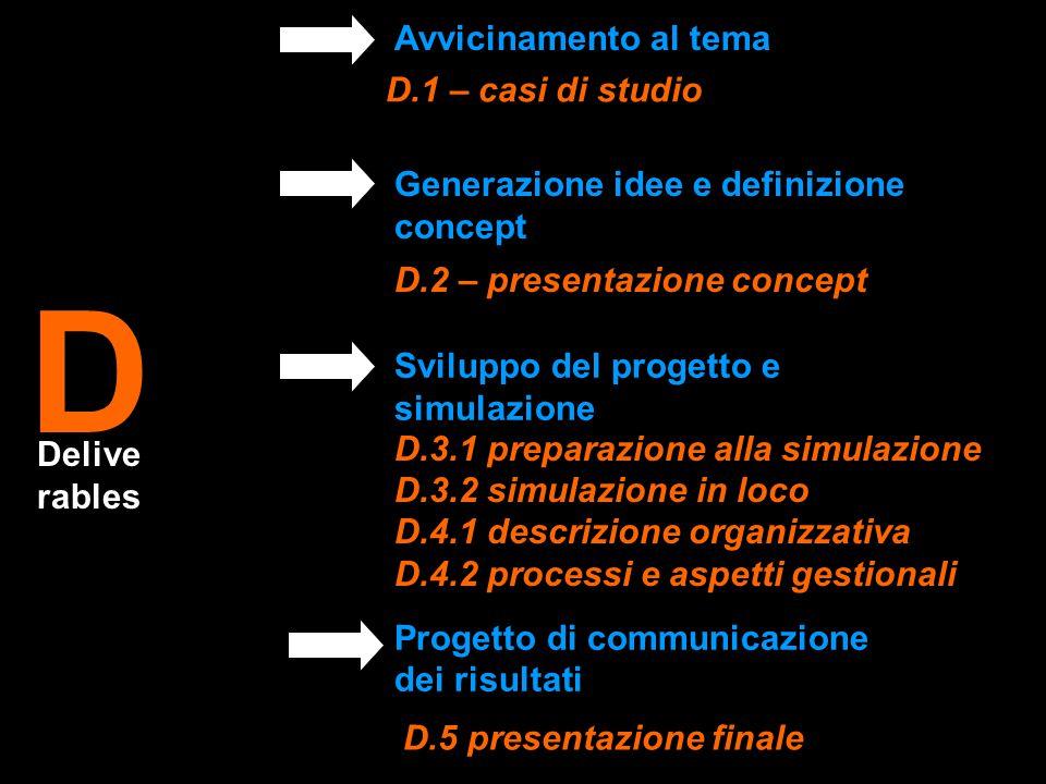 D D.1 – casi di studio D.2 – presentazione concept D.3.1 preparazione alla simulazione D.3.2 simulazione in loco D.4.1 descrizione organizzativa D.4.2 processi e aspetti gestionali D.5 presentazione finale Delive rables Sviluppo del progetto e simulazione Progetto di communicazione dei risultati Avvicinamento al tema Generazione idee e definizione concept