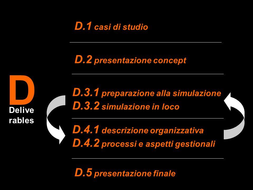 D D.1 casi di studio D.2 presentazione concept D.3.1 preparazione alla simulazione D.3.2 simulazione in loco D.4.1 descrizione organizzativa D.4.2 pro