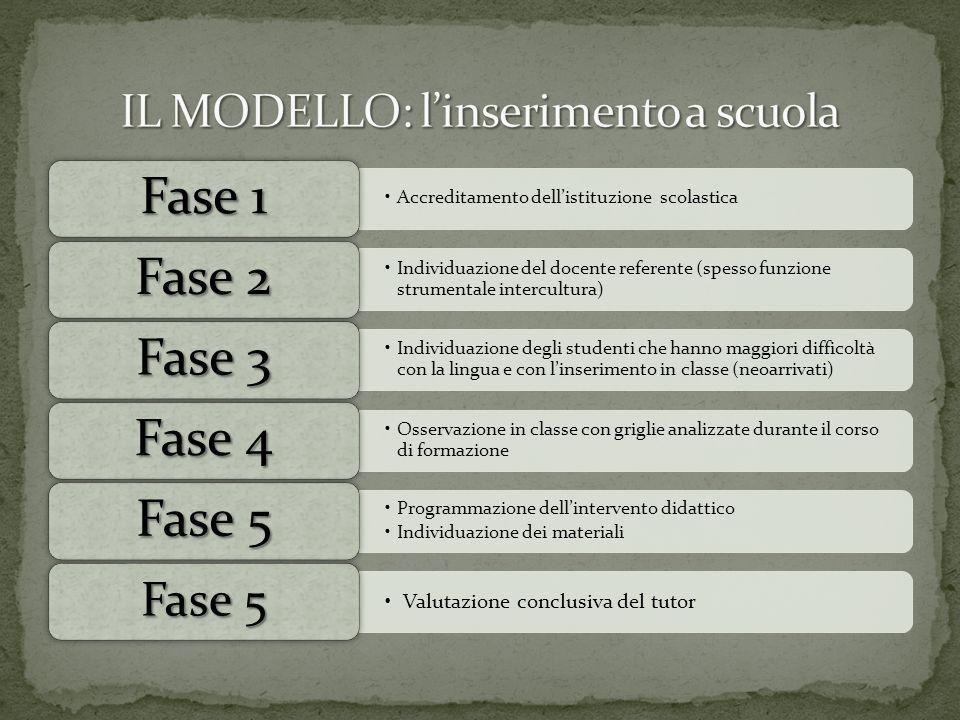 Accreditamento dell'istituzione scolastica Fase 1 Individuazione del docente referente (spesso funzione strumentale intercultura) Fase 2 Individuazion