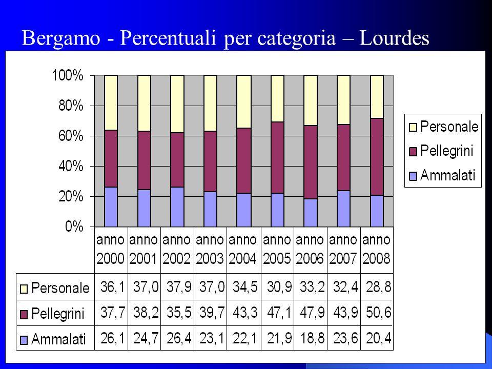 Bergamo - Percentuali per categoria – Lourdes