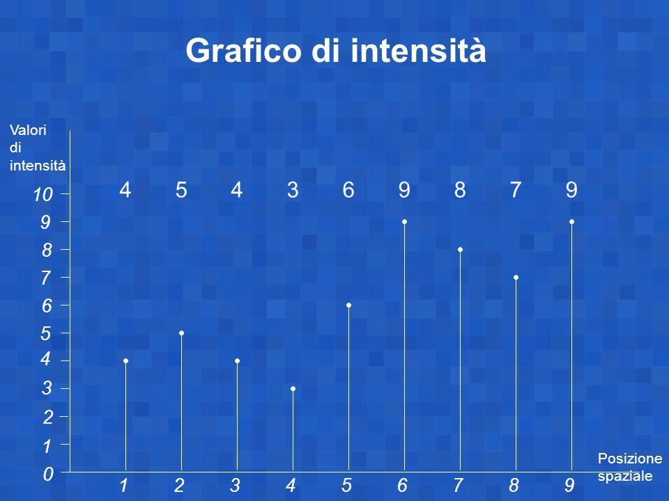 1 10 0 23456789 1 2 3 4 5 6 7 8 9 Grafico di intensità 454369879454369879 Valori di intensità Posizione spaziale