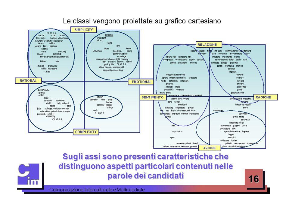 16 Comunicazione Interculturale e Multimediale Le classi vengono proiettate su grafico cartesiano Sugli assi sono presenti caratteristiche che disting