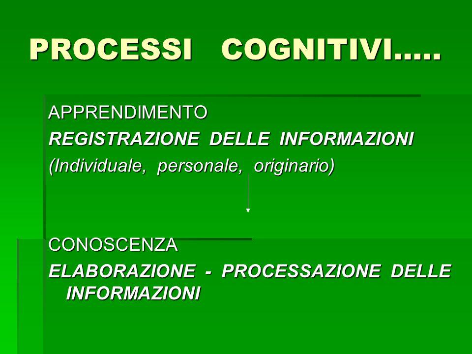 PROCESSI COGNITIVI….. APPRENDIMENTO REGISTRAZIONE DELLE INFORMAZIONI (Individuale, personale, originario) CONOSCENZA ELABORAZIONE - PROCESSAZIONE DELL