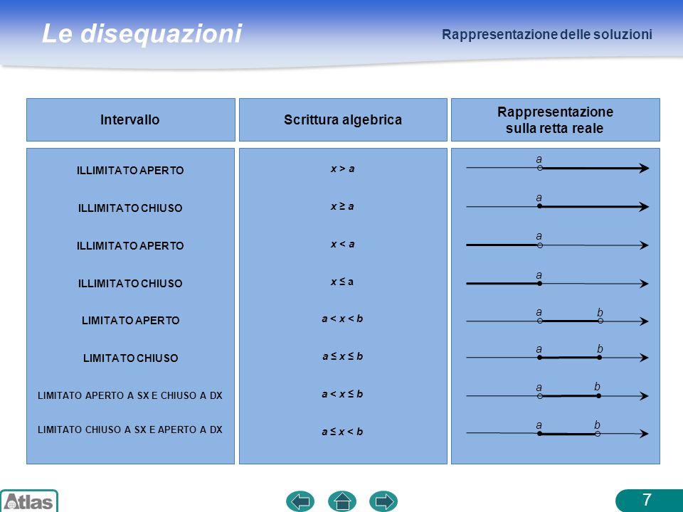 Le disequazioni Rappresentazione delle soluzioni 7 IntervalloScrittura algebrica Rappresentazione sulla retta reale ILLIMITATO APERTO ILLIMITATO CHIUS