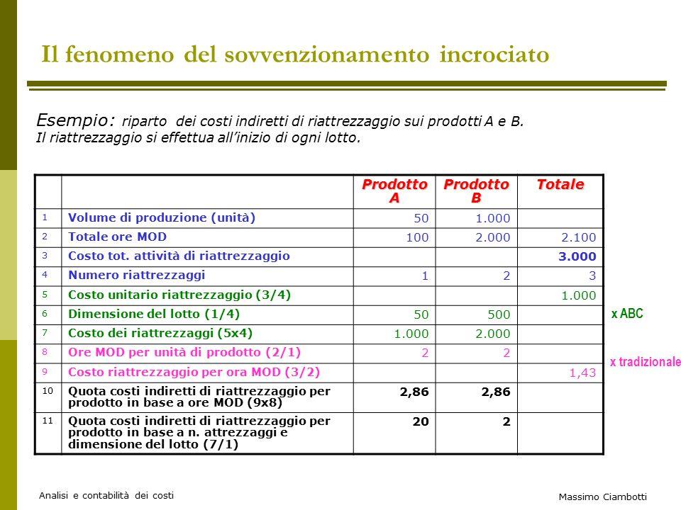 Massimo Ciambotti Analisi e contabilità dei costi Il fenomeno del sovvenzionamento incrociato Prodotto A Prodotto B Totale 1 Volume di produzione (unità) 501.000 2 Totale ore MOD 1002.0002.100 3 Costo tot.