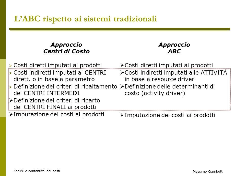 Massimo Ciambotti Analisi e contabilità dei costi Approccio Centri di Costo  Costi diretti imputati ai prodotti  Costi indiretti imputati ai CENTRI dirett.