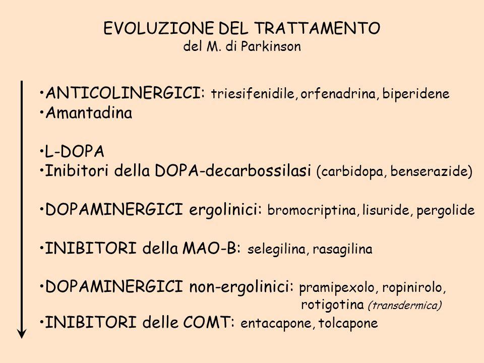 EVOLUZIONE DEL TRATTAMENTO del M. di Parkinson ANTICOLINERGICI: triesifenidile, orfenadrina, biperidene Amantadina L-DOPA Inibitori della DOPA-decarbo