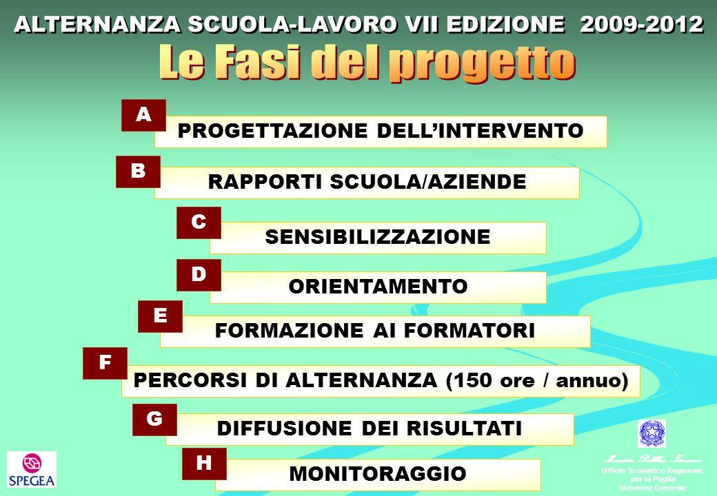 Ministero Pubblica Istruzione Ufficio Scolastico Regionale per la Puglia Direzione Generale PROGETTAZIONE DELL'INTERVENTO A RAPPORTI SCUOLA/AZIENDE B SENSIBILIZZAZIONE C ORIENTAMENTO D FORMAZIONE AI FORMATORI E PERCORSI DI ALTERNANZA (150 ore / annuo) F DIFFUSIONE DEI RISULTATI G MONITORAGGIO H ALTERNANZA SCUOLA-LAVORO VII EDIZIONE 2009-2012