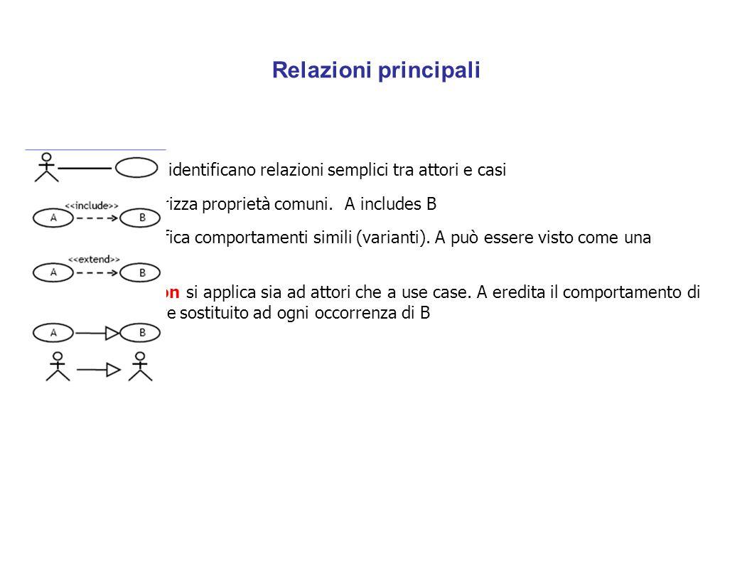 Relazioni principali Associations identificano relazioni semplici tra attori e casi Include fattorizza proprietà comuni. A includes B Extend identific