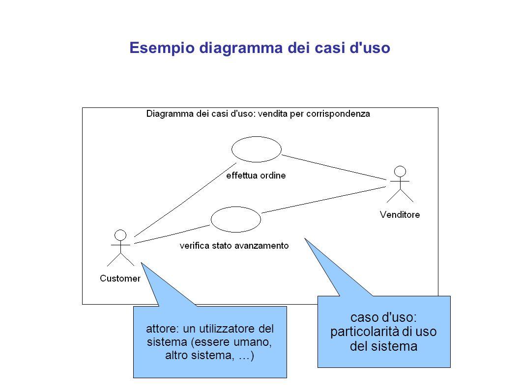 Esempio diagramma dei casi d'uso caso d'uso: particolarità di uso del sistema attore: un utilizzatore del sistema (essere umano, altro sistema, …)