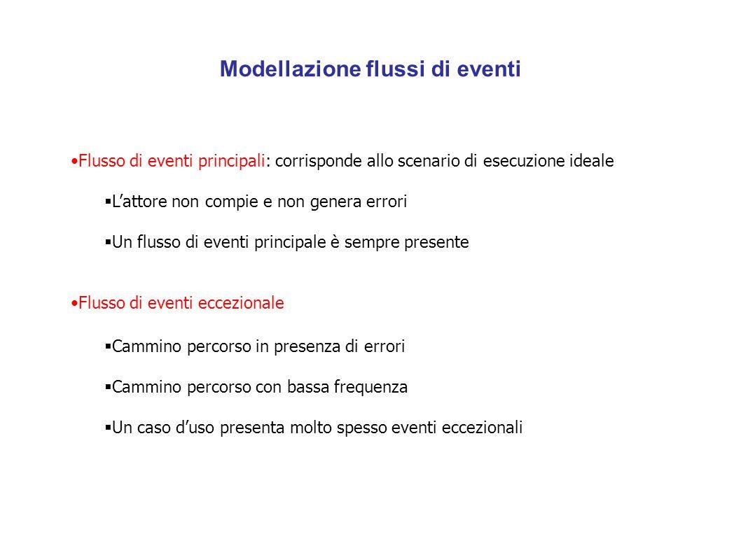 Modellazione flussi di eventi Flusso di eventi principali: corrisponde allo scenario di esecuzione ideale  L'attore non compie e non genera errori 