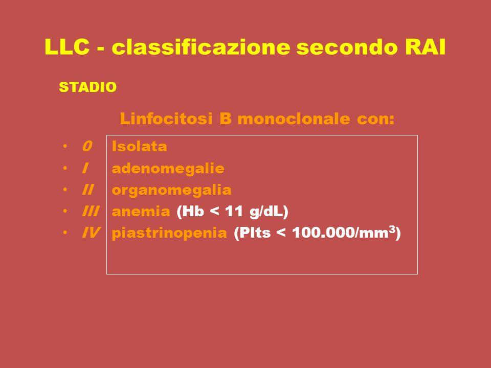 LLC - classificazione secondo RAI Isolata adenomegalie organomegalia anemia (Hb < 11 g/dL) piastrinopenia (Plts < 100.000/mm 3 ) 0 I II III IV STADIO