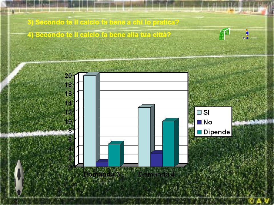 3) Secondo te il calcio fa bene a chi lo pratica? 4) Secondo te il calcio fa bene alla tua città?