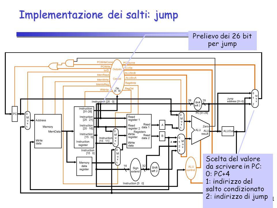 CPU (2)11 Implementazione dei salti: jump Prelievo dei 26 bit per jump Scelta del valore da scrivere in PC: 0: PC+4 1: indirizzo del salto condizionat