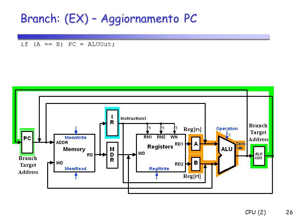 CPU (2)26 Branch: (EX) – Aggiornamento PC if (A == B) PC = ALUOut; Branch Target Address Reg[rs] Reg[rt] Branch Target Address