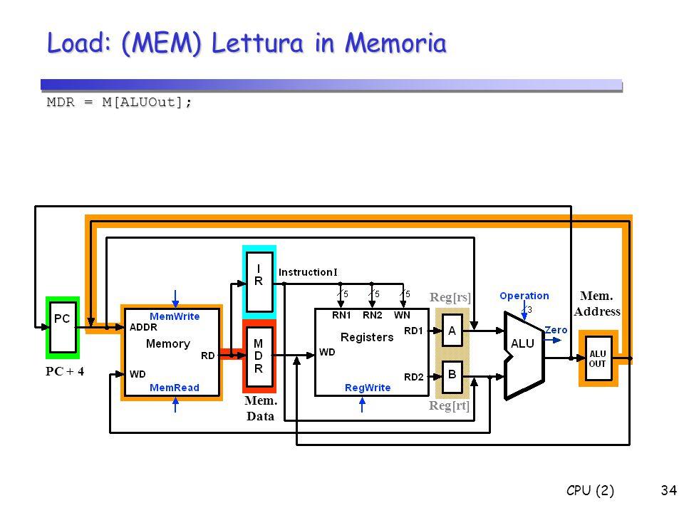CPU (2)34 Load: (MEM) Lettura in Memoria MDR = M[ALUOut]; Mem. Data PC + 4 Reg[rs] Reg[rt] Mem. Address