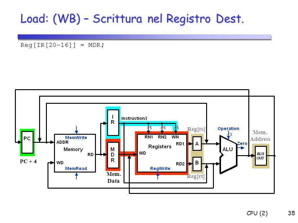 CPU (2)35 Load: (WB) – Scrittura nel Registro Dest. Reg[IR[20-16]] = MDR ; PC + 4 Reg[rs] Reg[rt] Mem. Data Mem. Address