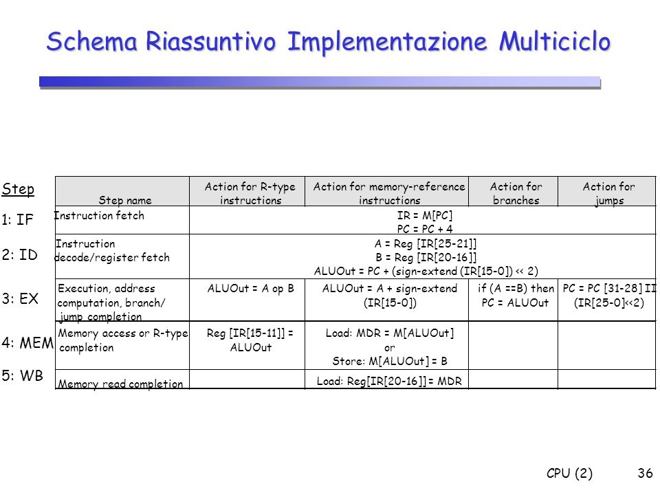 CPU (2)36 Schema Riassuntivo Implementazione Multiciclo 1: IF 2: ID 3: EX 4: MEM 5: WB Step Step name Action for R-type instructions Action for memory-reference instructions Action for branches Action for jumps Instruction fetchIR = M[PC] PC = PC + 4 InstructionA = Reg [IR[25-21]] decode/register fetchB = Reg [IR[20-16]] ALUOut = PC + (sign-extend (IR[15-0]) << 2) Execution, addressALUOut = A op BALUOut = A + sign-extendif (A ==B) thenPC = PC [31-28] II computation, branch/(IR[15-0])PC = ALUOut(IR[25-0]<<2) jump completion Memory access or R-typeReg [IR[15-11]] =Load: MDR = M[ALUOut] completionALUOutor Store: M[ALUOut] = B Memory read completion Load: Reg[IR[20-16]] = MDR