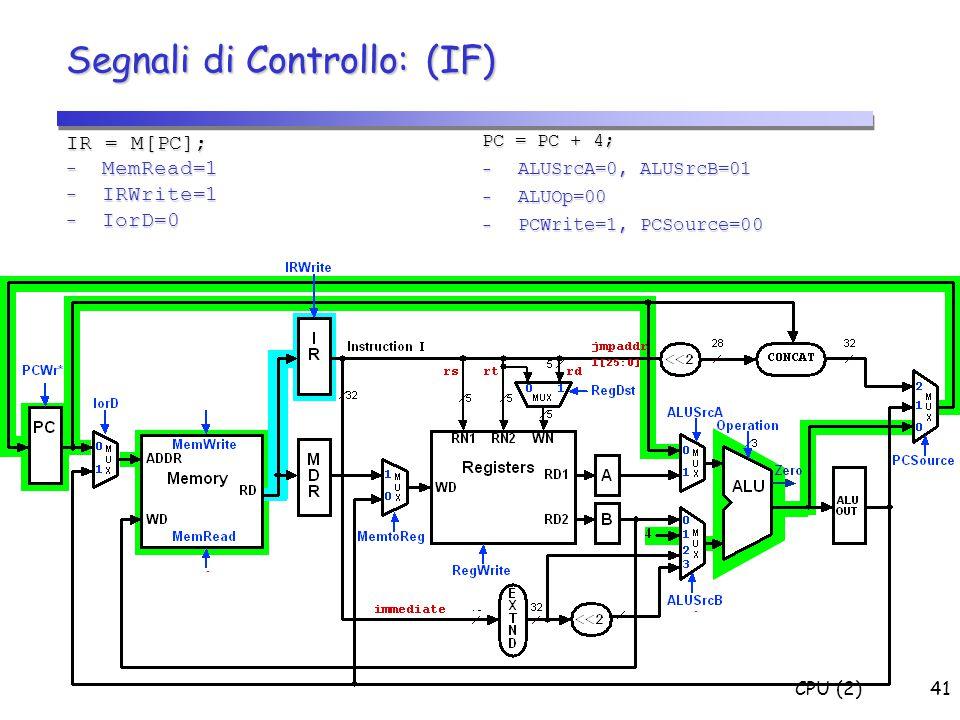 CPU (2)41 Segnali di Controllo: (IF) IR = M[PC]; - MemRead=1 - IRWrite=1 - IorD=0 PC = PC + 4; - ALUSrcA=0, ALUSrcB=01 - ALUOp=00 - PCWrite=1, PCSourc